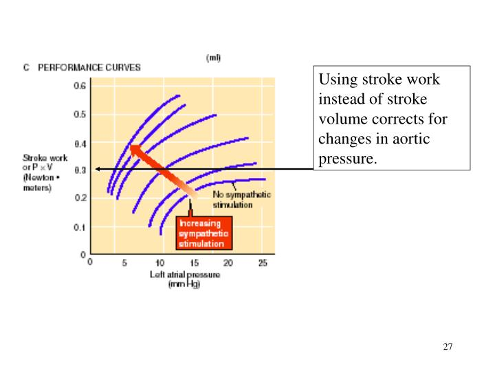 Using stroke work instead of stroke volume corrects for changes in aortic pressure.