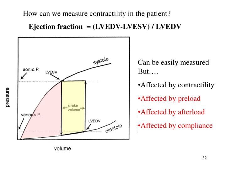 How can we measure contractility in the patient?