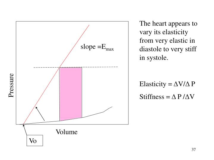 The heart appears to vary its elasticity from very elastic in diastole to very stiff in systole.