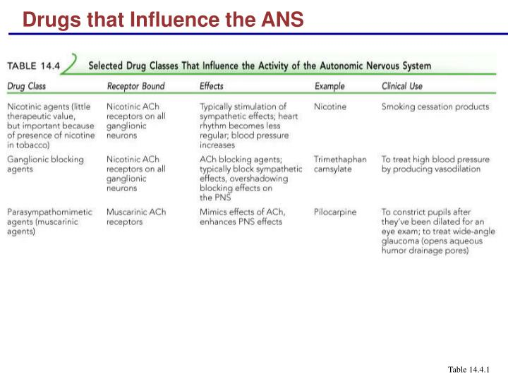 Drugs that Influence the ANS