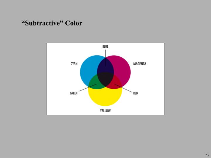 """Subtractive"" Color"