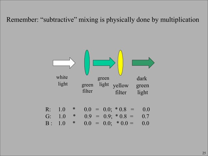 "Remember: ""subtractive"" mixing is physically done by multiplication"