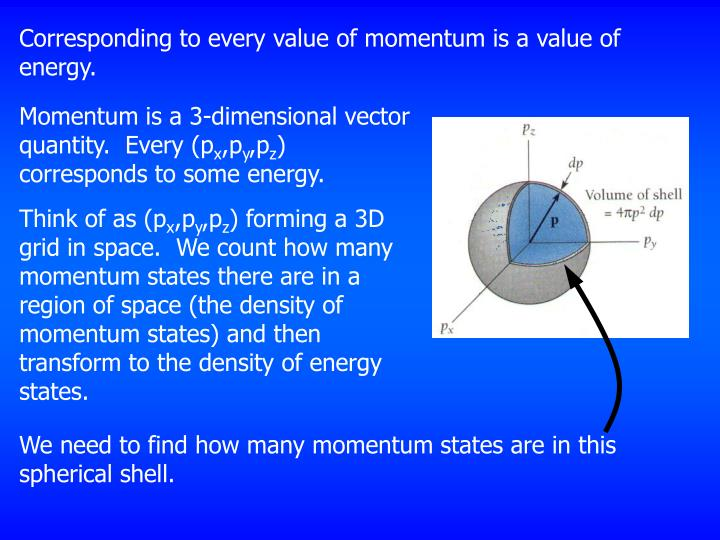 Corresponding to every value of momentum is a value of energy.