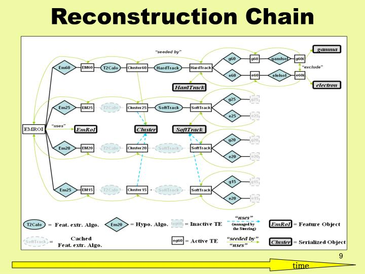 Reconstruction Chain