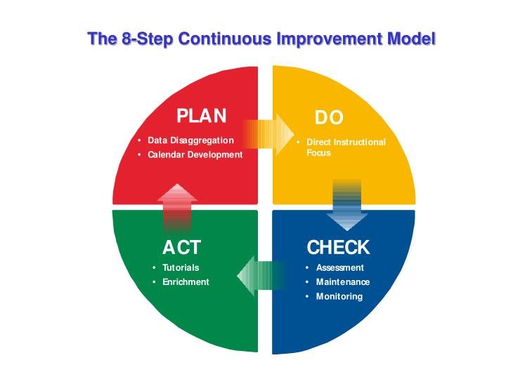 how to create a continuous improvement plan