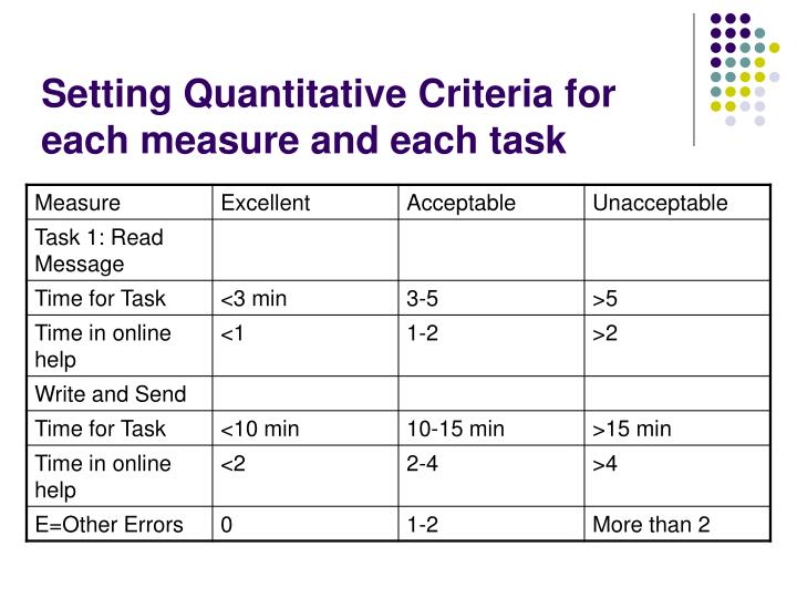Setting Quantitative Criteria for each measure and each task