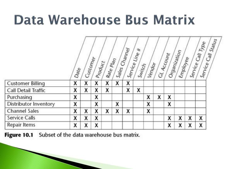 Data Warehouse Bus Matrix