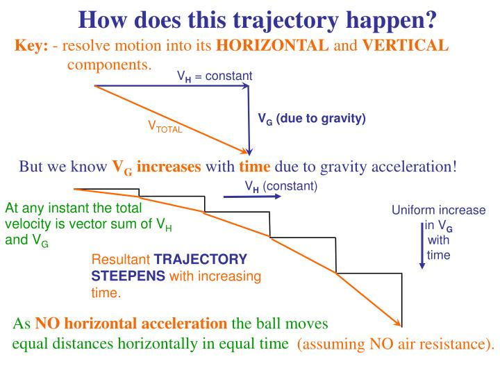 How does this trajectory happen?