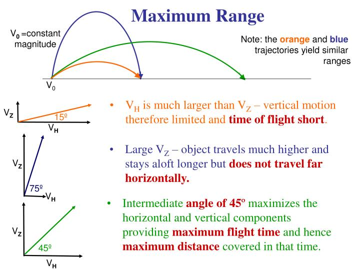 Maximum Range