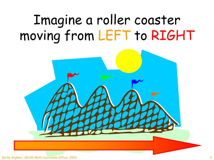 Imagine a roller coaster moving from