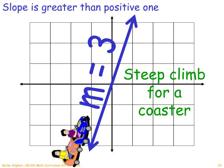 Slope is greater than positive one