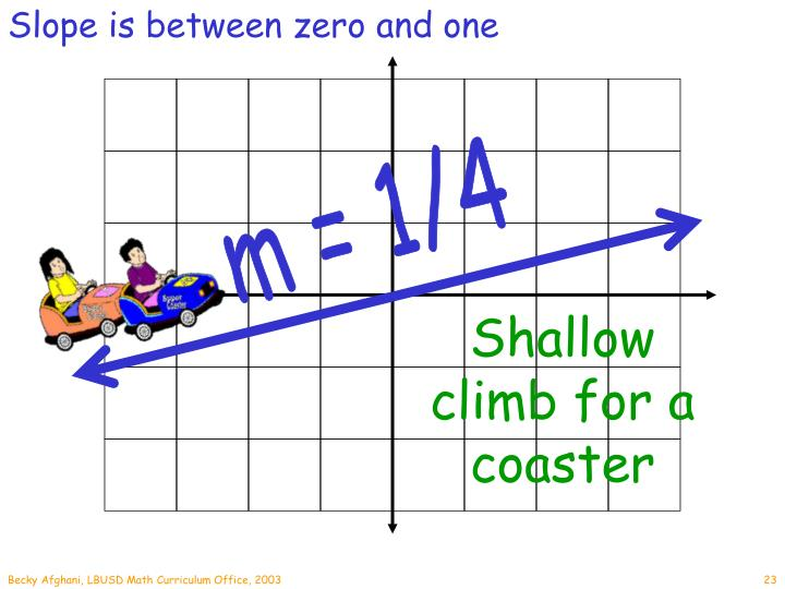 Slope is between zero and one