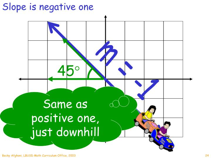 Slope is negative one