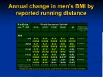 annual change in men s bmi by reported running distance