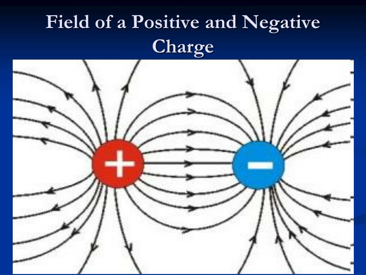 Field of a Positive and Negative Charge