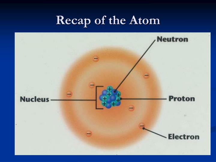 Recap of the Atom
