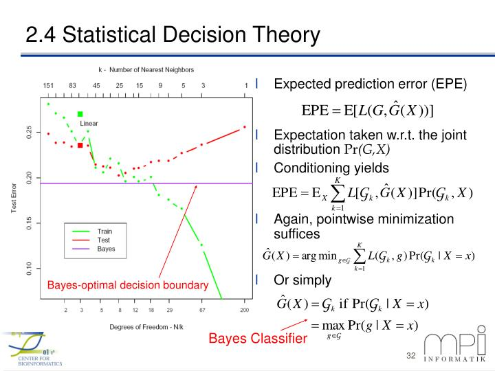 Expected prediction error (EPE)