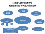state constitutions basic ideas of government