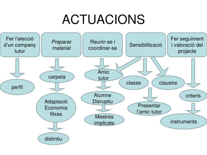 ACTUACIONS