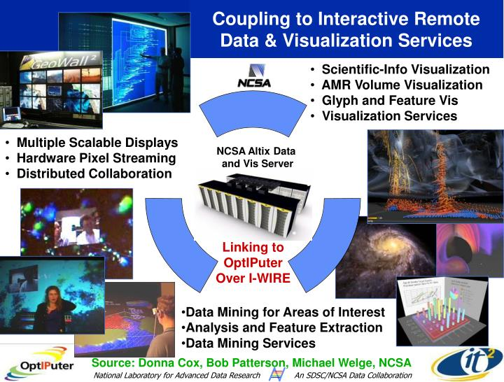 Coupling to Interactive Remote Data & Visualization Services
