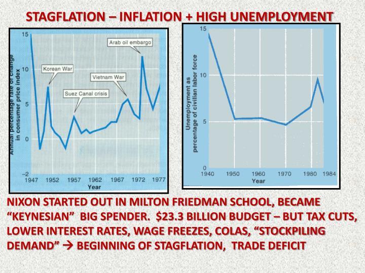Stagflation – Inflation + high unemployment