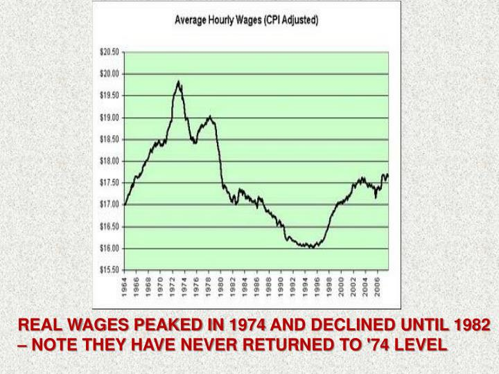 REAL WAGES PEAKED IN 1974 AND DECLINED UNTIL 1982 – NOTE THEY HAVE NEVER RETURNED TO '74 LEVEL