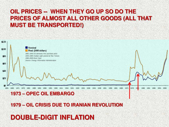OIL PRICES --  WHEN THEY GO UP SO DO THE PRICES OF ALMOST ALL OTHER GOODS (ALL THAT MUST BE TRANSPORTED!)
