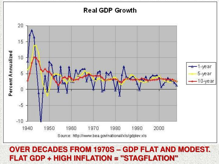 "OVER DECADES from 1970s – GDP FLAT AND MODEST.  FLAT GDP + HIGH INFLATION = ""STAGFLATION"""