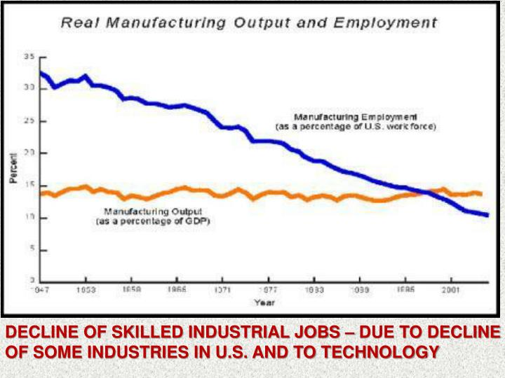 DECLINE OF SKILLED INDUSTRIAL JOBS – DUE TO DECLINE OF SOME INDUSTRIES IN U.S. AND TO TECHNOLOGY