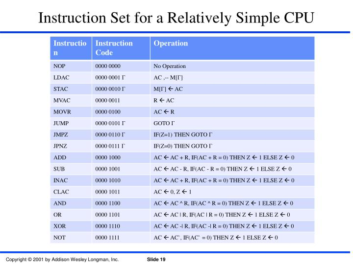 Instruction Set for a Relatively Simple CPU