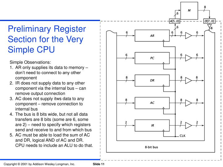 Preliminary Register Section for the Very Simple CPU