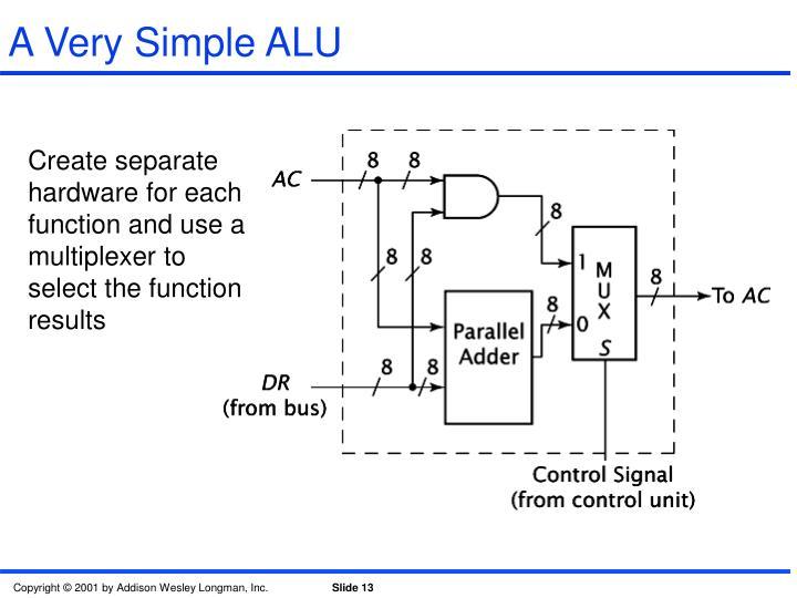 A Very Simple ALU