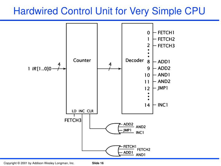 Hardwired Control Unit for Very Simple CPU