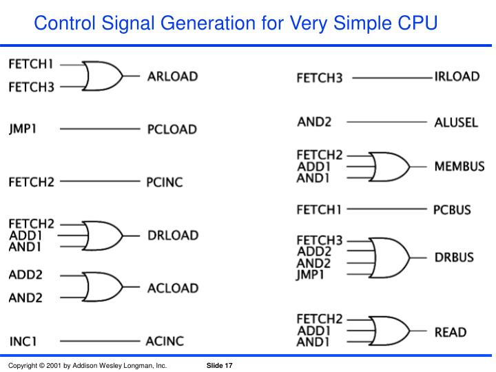 Control Signal Generation for Very Simple CPU