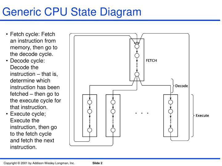 Generic CPU State Diagram