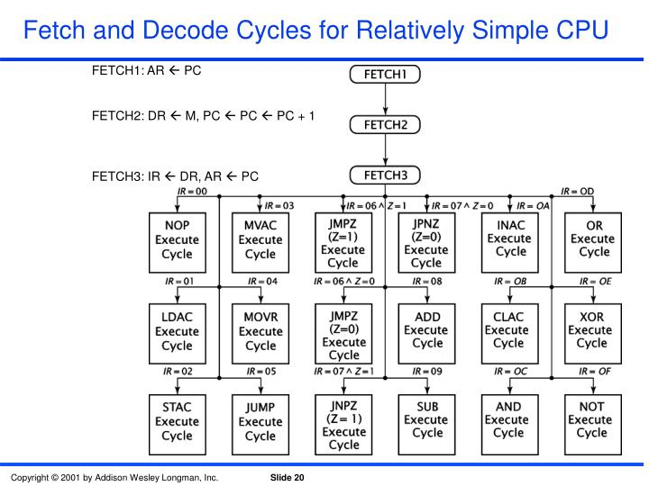 Fetch and Decode Cycles for Relatively Simple CPU