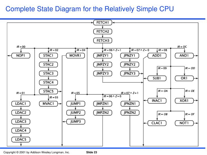 Complete State Diagram for the Relatively Simple CPU