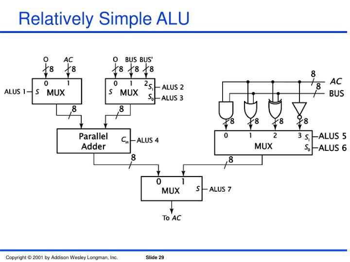 Relatively Simple ALU