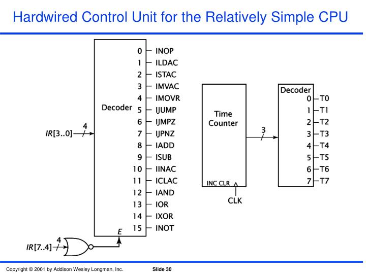 Hardwired Control Unit for the Relatively Simple CPU