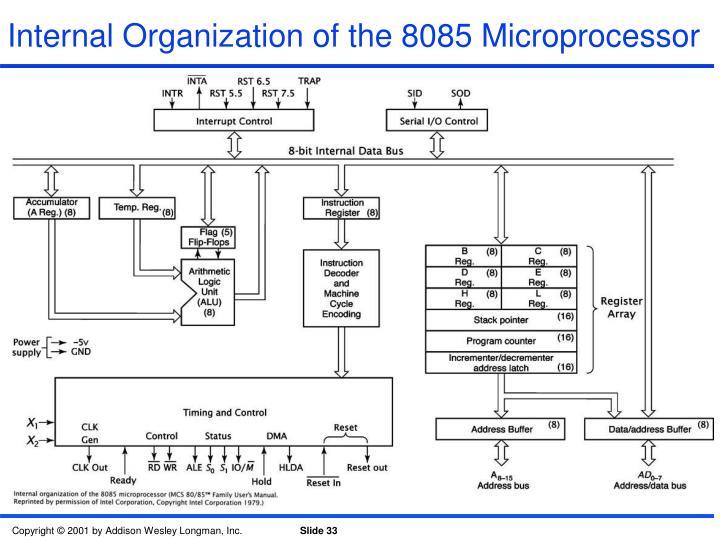 Internal Organization of the 8085 Microprocessor