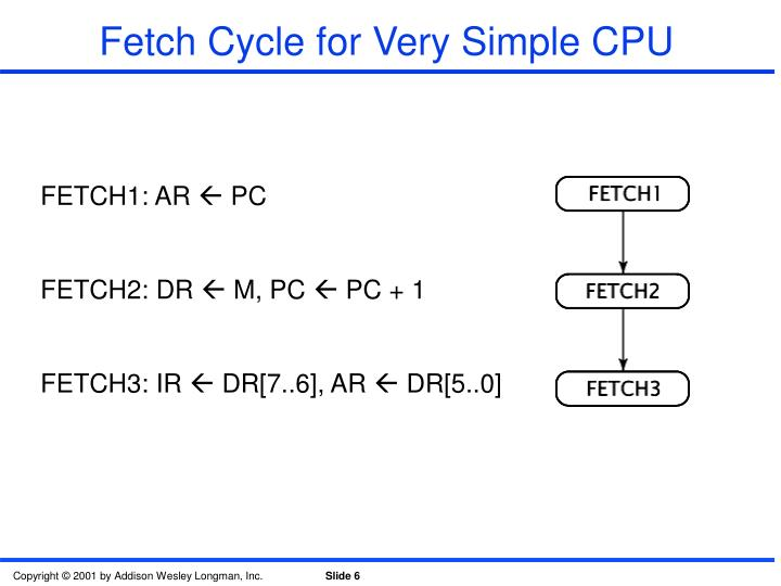 Fetch Cycle for Very Simple CPU