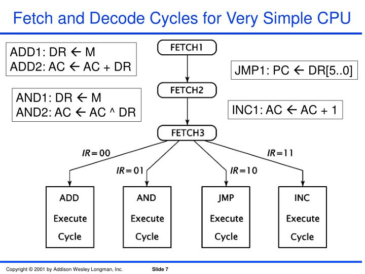Fetch and Decode Cycles for Very Simple CPU
