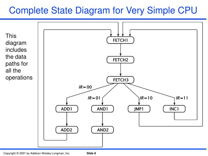 Complete State Diagram for Very Simple CPU