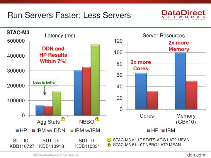 Run Servers Faster; Less Servers