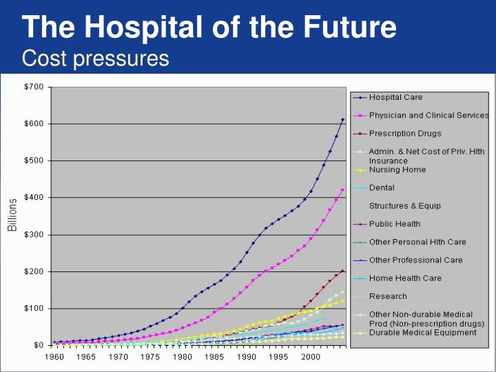 The Hospital of the Future