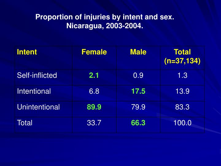 Proportion of injuries by intent and sex.