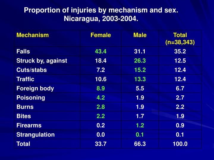 Proportion of injuries by mechanism and sex.