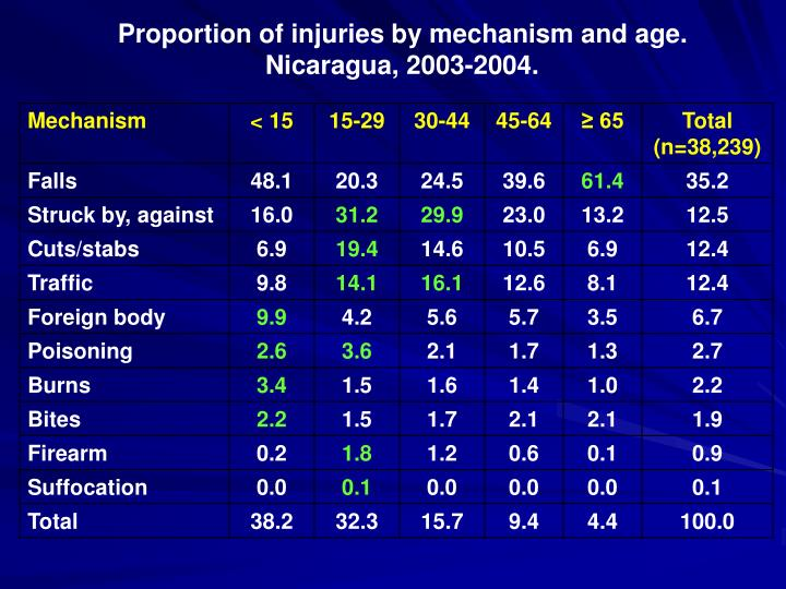 Proportion of injuries by mechanism and age.