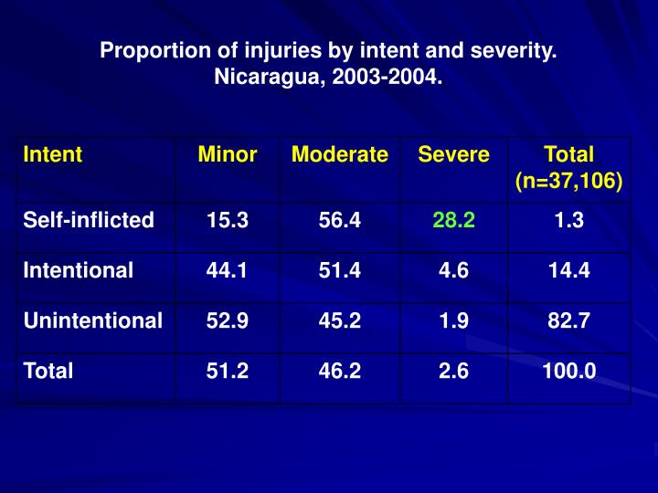 Proportion of injuries by intent and severity.