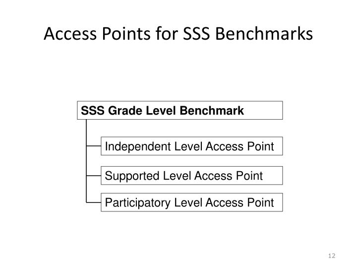 SSS Grade Level Benchmark